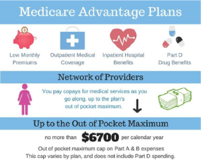Medicare Advantage Plans >> Insurance Products Inc Serving Florida And Texas For More